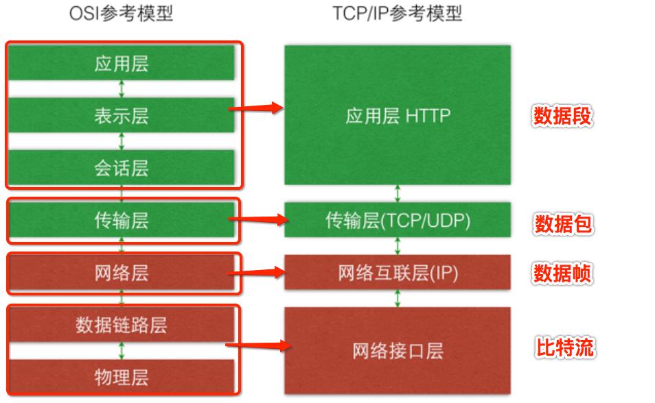 ip协议作用于什么层_计算机网络基础(二)---TCP/IP 四层模型 - 慕杉的博客 | Movesan Blog